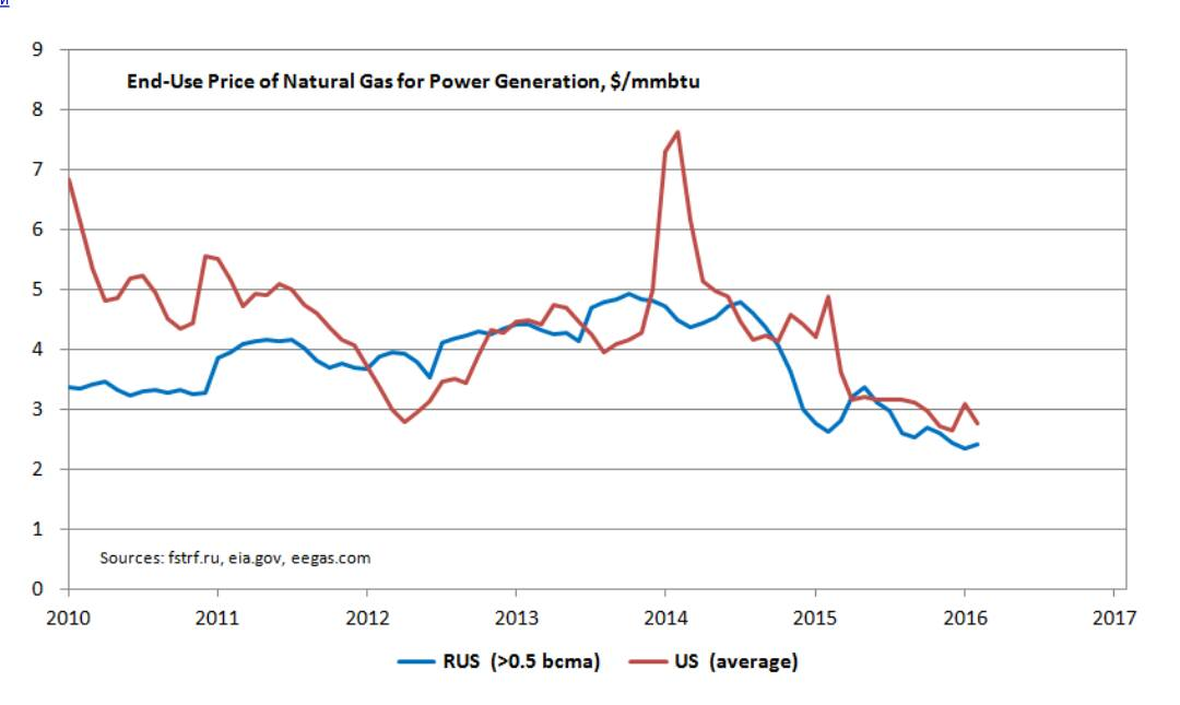 Price of Natural Gas for Power Generation
